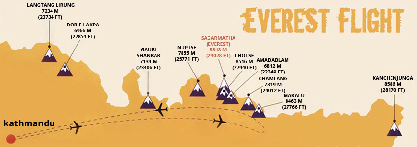Everest Mountain Flight Map